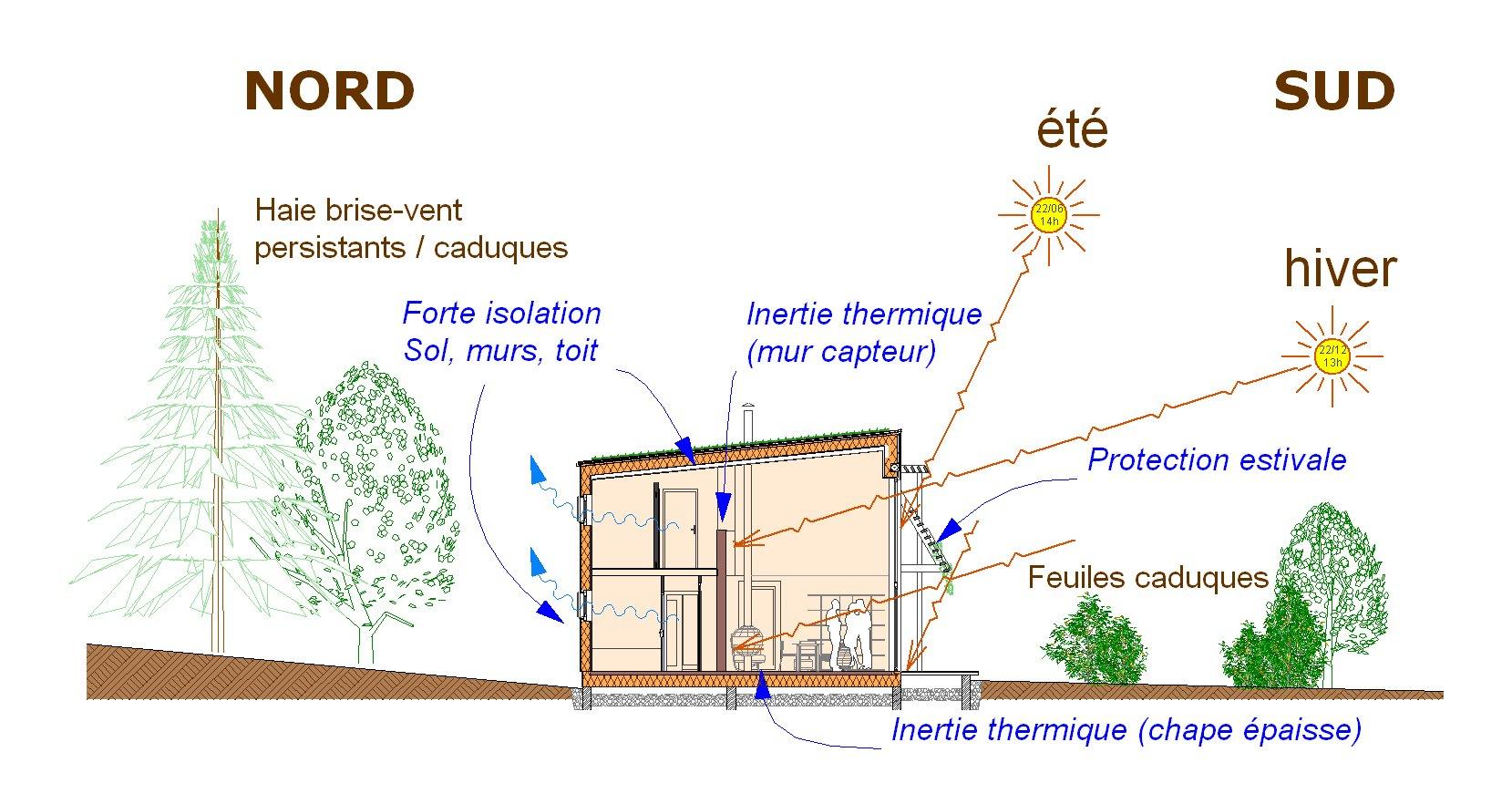 Architecture solaire bioclimatique atelier architecture verte for Est habitat construction
