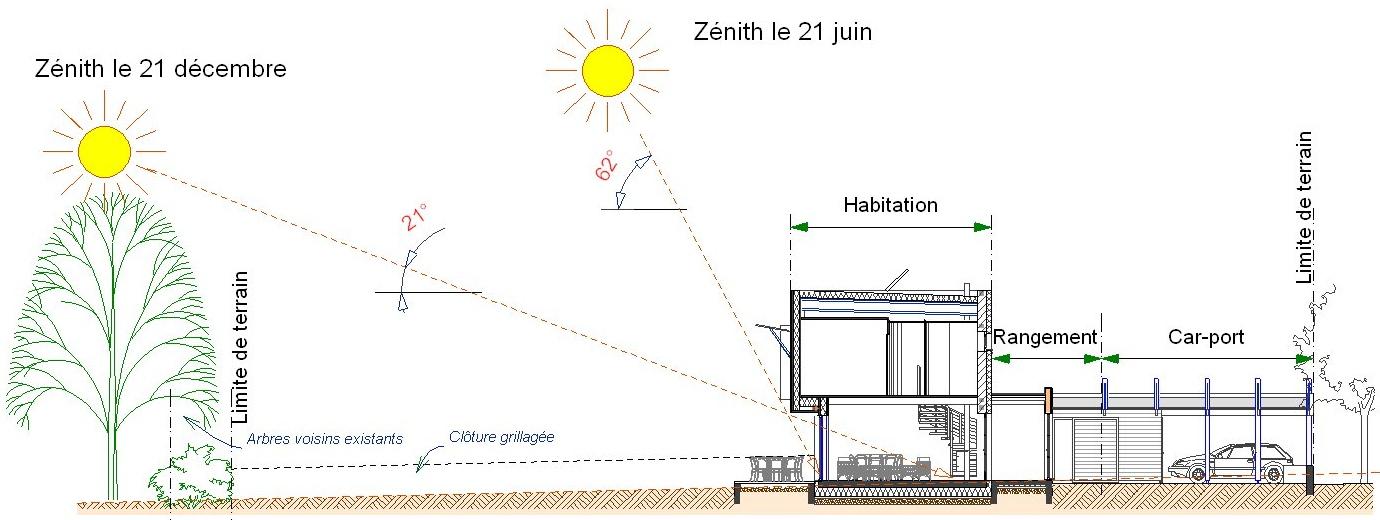 Schéma bioclimatique